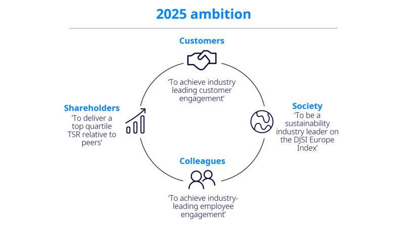 2025 ambition